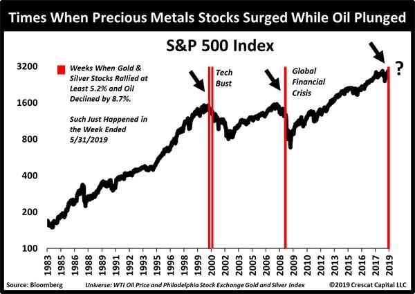 日发国际期货:金油出现罕见走势分歧!市场厄运或随之而来 黄金期货行情 第4张