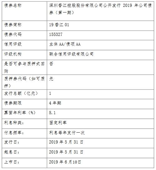 香江控股:1亿元公司债券将于6月10日在上交所上市-中国网地产