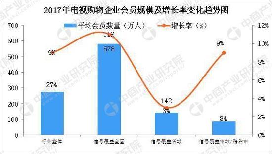 销量363亿,客户均价700,35岁以下用户不断增长。为什么电视购物可以这么火?