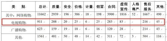 数据来源:中国消费者协会2019年第一季度受理投诉统计表