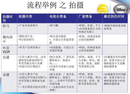 业内人士共享的2011年央视购物的项目合作流程