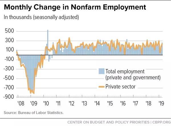 走出衰退十年后 美国经济去向何方