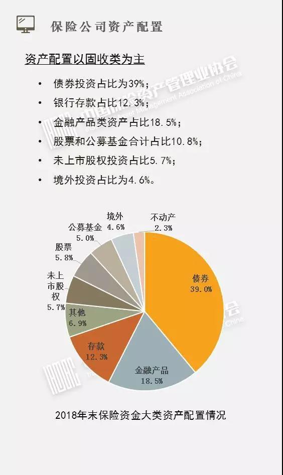 股票和公募基金共占比超一成
