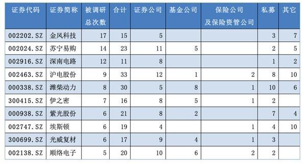 2019年5月被调研次数最多的10家公司(数据来源:Wind)