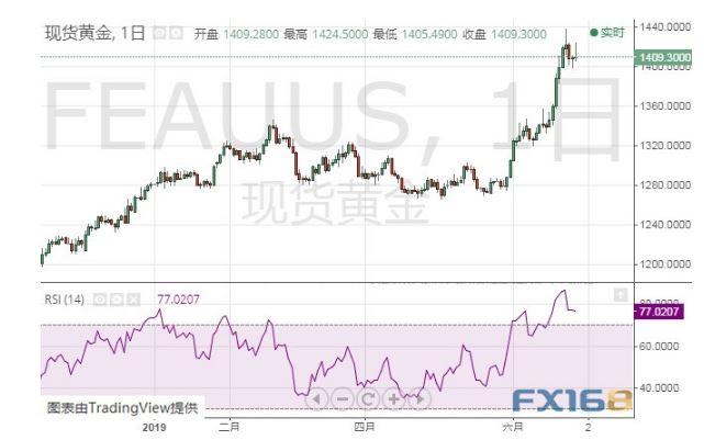 黄金原油直播间:金价下行压力大 跌幅甚至可能达到50美元 道指期货 第3张