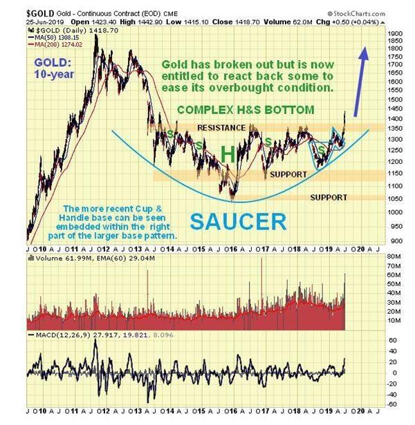 黄金期货走势图:划时代突破已经形成 金价短线回调带来更优机会 黄金期货行情 第5张
