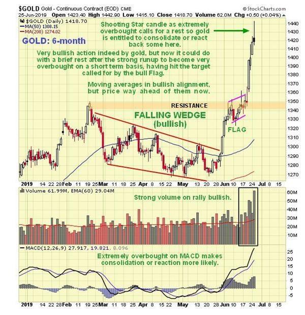 黄金期货走势图:划时代突破已经形成 金价短线回调带来更优机会 黄金期货行情 第3张