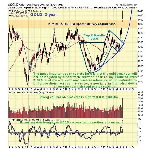 黄金期货走势图:划时代突破已经形成 金价短线回调带来更优机会 黄金期货行情 第4张