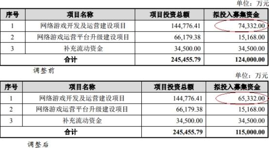 游族收集一纸减持吓走19亿市值 大股东二股东抢着卖