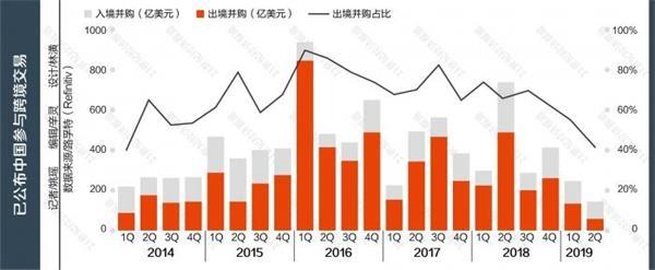 上半年中国外洋并购降至七年来最低 同比下落超7成