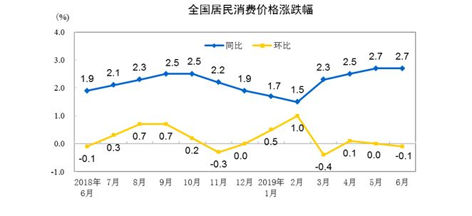 2019年6月CPI同比上涨2.7% 鲜果价格影响CPI上涨约0.71个百分点
