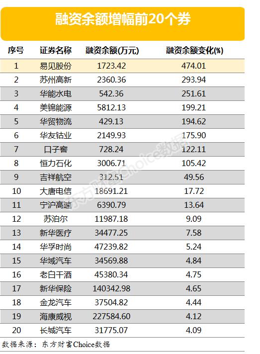 两市两「江化 股票」融余额减少9.77亿元 8股融资余额