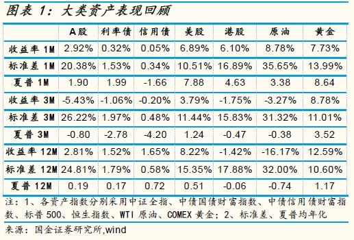 国金证券7月公募资产配置及投资组合报告:价值
