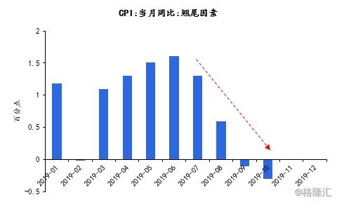 沈建光:通胀位于全年顶部 货币政策空间充足