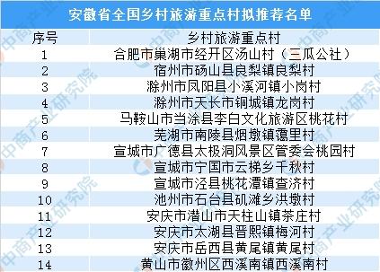 乡村旅游为乡村振兴赋能2019安徽省全国乡村旅游重点村推荐名单出炉