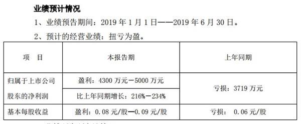 远大控股预计上半年盈利4300万元-5000万元 同比扭亏为盈