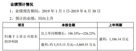 北京君正预计上半年盈利约3515万元-3869万元 同比增长196.35%-226.23%