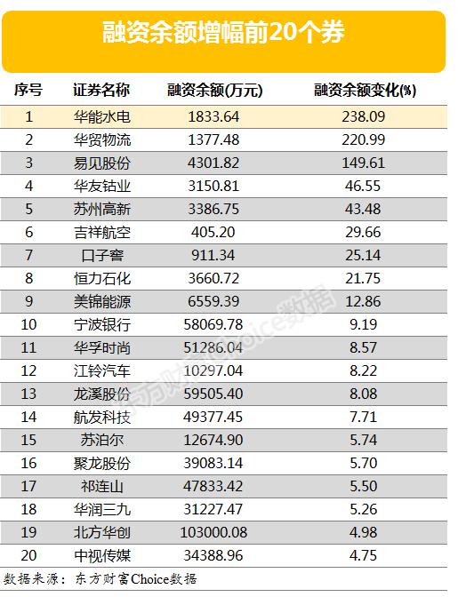 两市两融余额减少5.22亿元 3股融资余额仍涨超「新昌