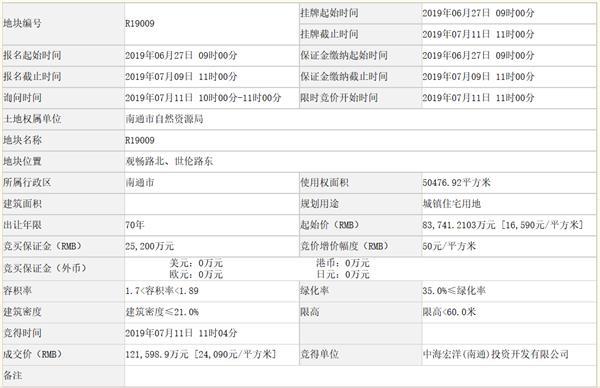 中海宏洋12.16亿元江苏南通一宗住宅用地