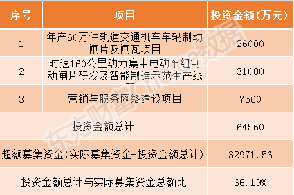 交控科技、方邦股份等7家科创板企业今日申购指南(附打新攻略)