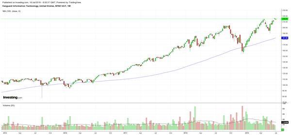 科技股ETF(VGT)