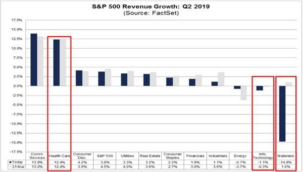 2019年Q2标普500收入增长