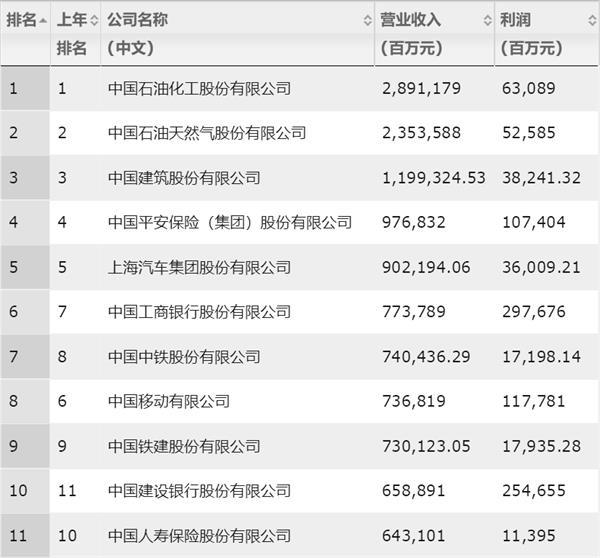 财富中国500强榜单都有哪些 中国500强榜单名单一览