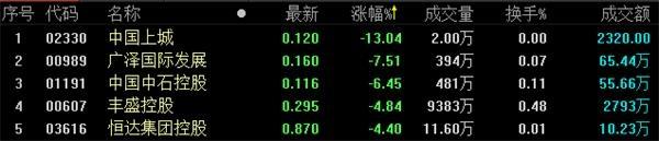 地产股收盘丨恒生指数收报28431.80点