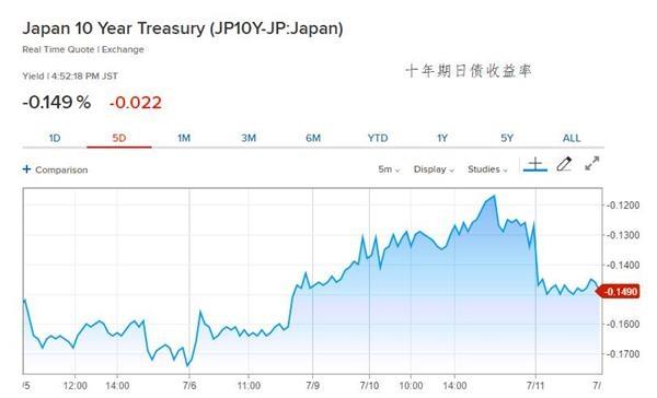 美联储降息信号影响全球市场  日债周四反弹至本周高位