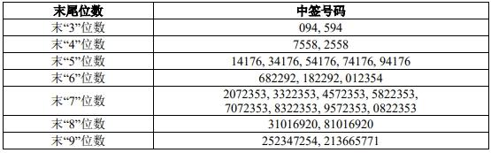科创板中国通号等9家公司网上申购中签号出炉