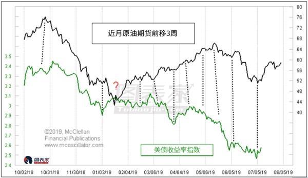 原油走高暗示美债收益率将在未来3周上涨-图表家