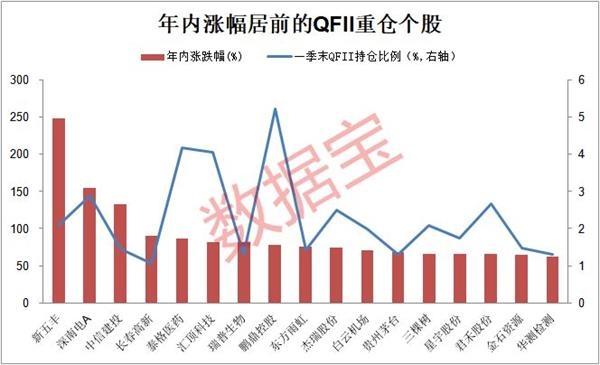 这些QFII重仓股上半年业绩大增 股价掉队(名单)