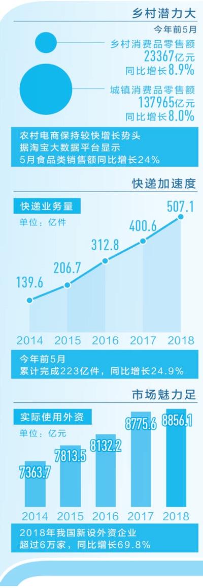 中国经济韧性在哪里:拥有14亿人口、4亿中等收入群体