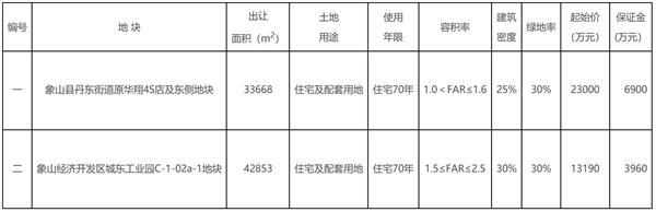 宁波市2宗宅地住宅用地揽金3.629亿元 地块总出让面积115亩