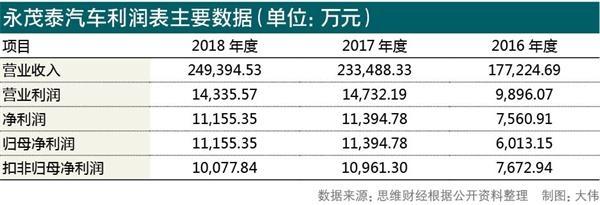 永茂泰汽车利润表主要数据。jpg