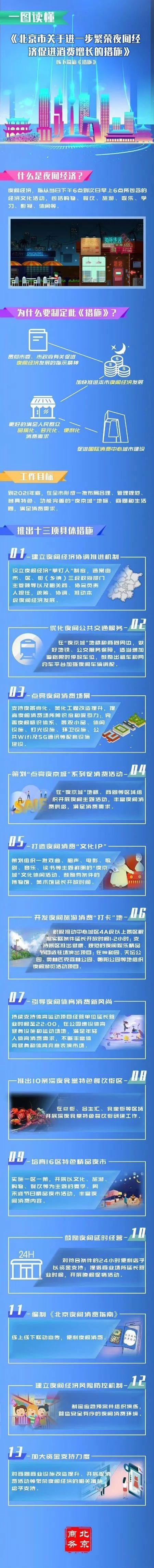 """北京竭尽全力打造""""夜都""""消费地标三里屯、五棵松、蓝港和世贸街"""