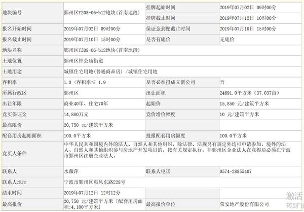 荣安地产以9.73亿元竞得宁波市一宗住宅用地 出让面积为24691平方米