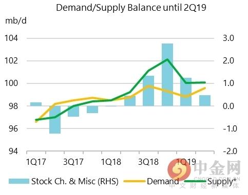 IEA月报:明年原油市场将再次出现供应过剩