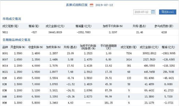 货币市场日报:银行间市场交易量减少 本周DR001累涨118BP