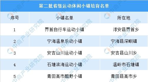 浙江省第二批省级运动休闲小镇名单公布:共5个小镇入选(附名单)