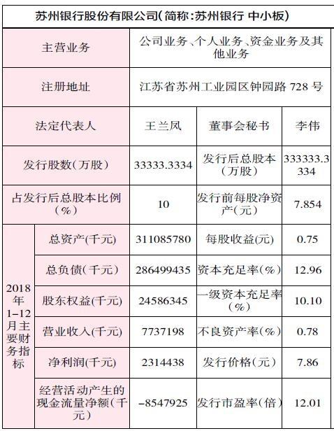 苏州银行(002966) 申购代码002966 申购日期7.18