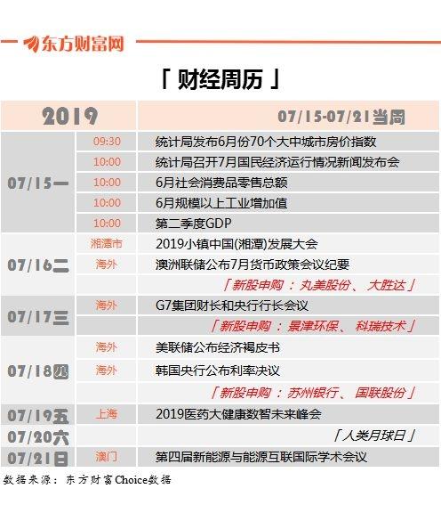 最新股市投资日历:苏州银行等6只新股下周申购(附解禁股名单)