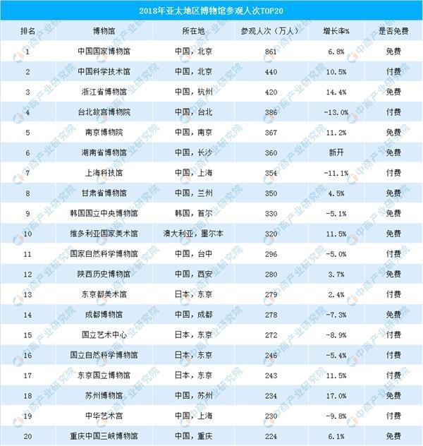 2018年亚太地区博物馆游客数量排行榜:中国占14席!(TOP20)