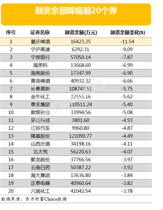 两市两融余额一周增减少68.96亿元 15股融资余额增幅仍超5%