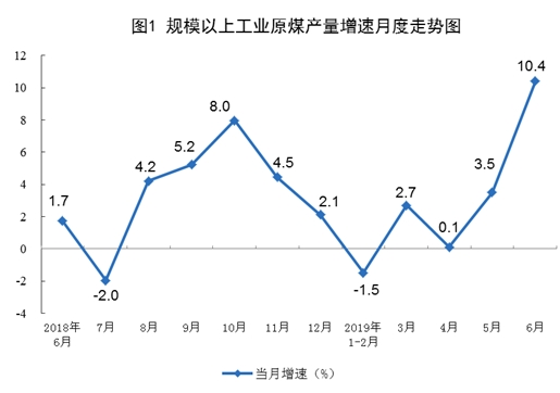 统计局:6月份规模以上工业原煤、天然气、电力生产均加快增长