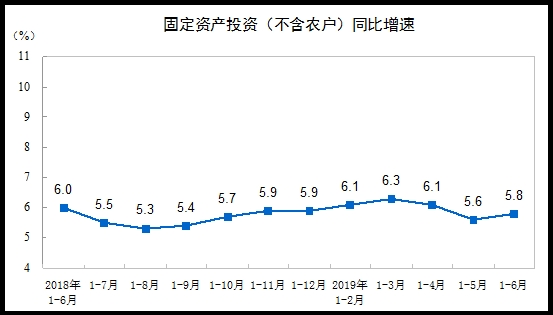 上半年全国固定资产投资同比增长5.8%投资增势基本平稳