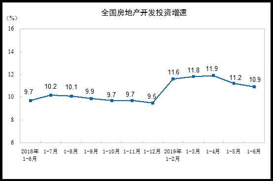 上半年全国房地产开发投资61609亿元同比增长10.9%