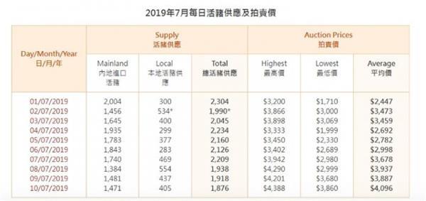 """香港猪荒""""持续瘦肉价格飙升两倍"""