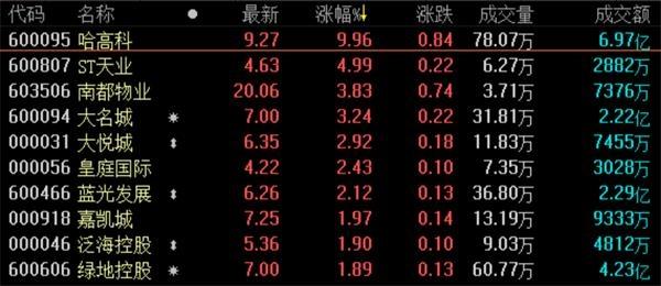 地产股收盘丨三大股指涨多跌少