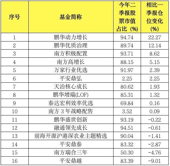 公募二季报新鲜出炉:绩优基金青睐股曝光 下半